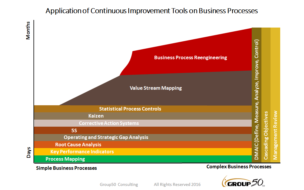 Watch How to Lead a Business Process Improvement Effort video