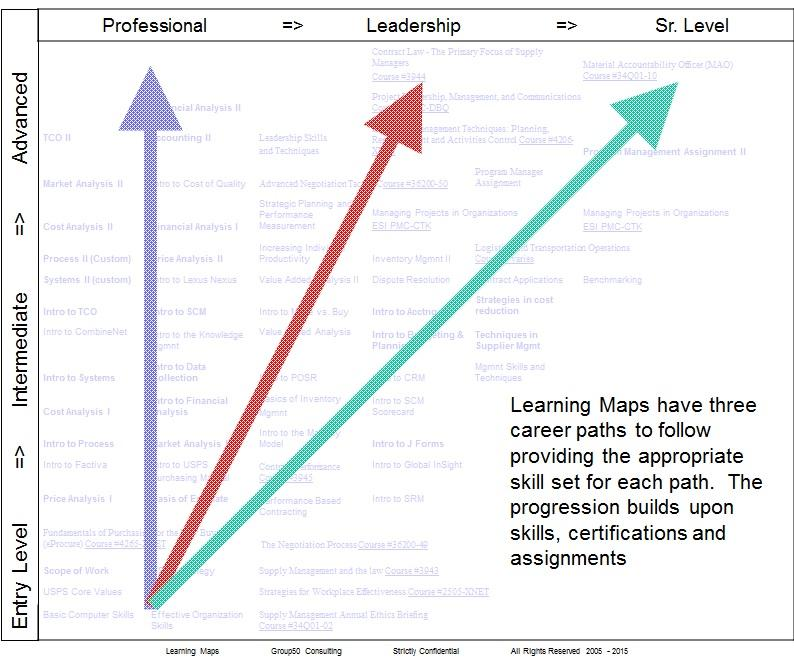 Learning Maps To Grow Your Future Leaders
