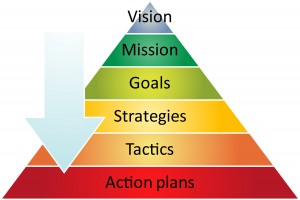 Performance Management Business Strategy