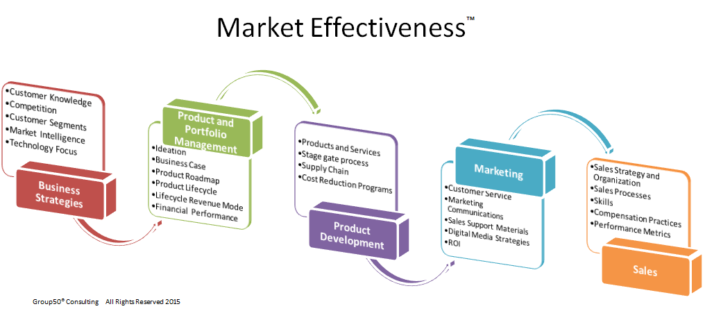 Market Effectiveness Graphic