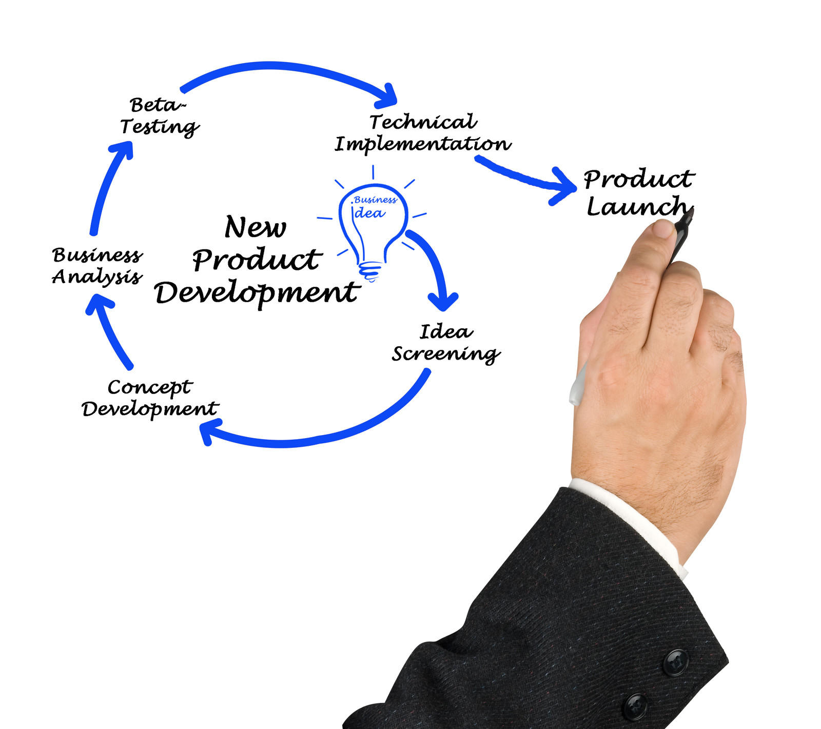 Weekend thought new product introduction group50 for Product design process
