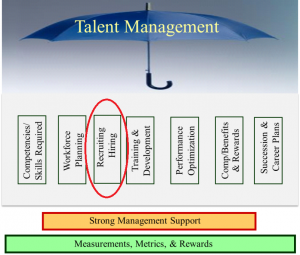 Talent Management - Recruiting and Hiring