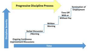 Progressive Discilpline Process