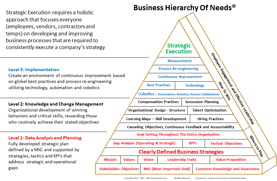 Business-Hierarchy-of-Needs