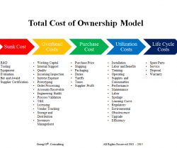 total cost of ownership