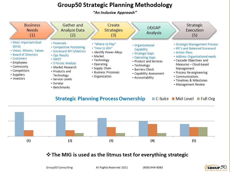 Group50 Restructuring Methodology