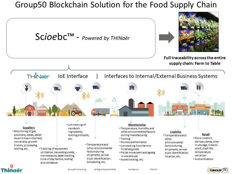 Food Industry Blockchain Consulting Group50